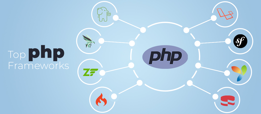 Top 15 PHP Frameworks to look out in 2020
