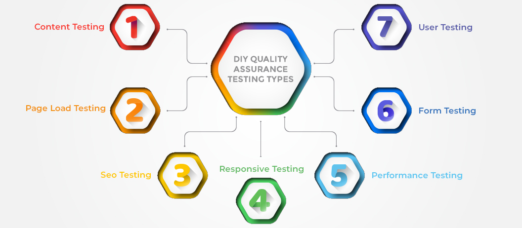 DIY Quality Assurance Checklist  For Your Web Application – A QA Testing Guide For Business Owners