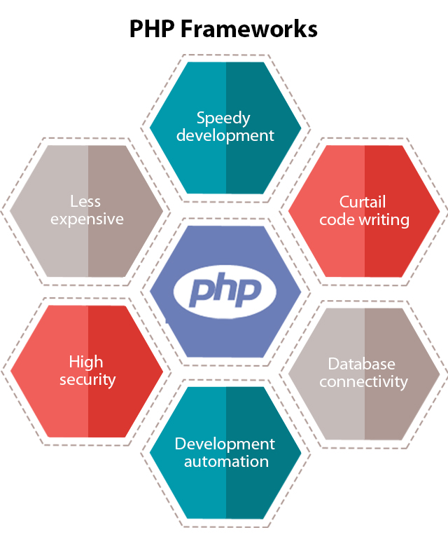 Advantages of PHP Frameworks?