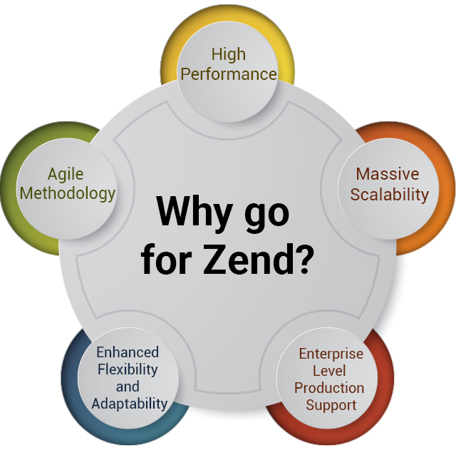 Why go for Zend?