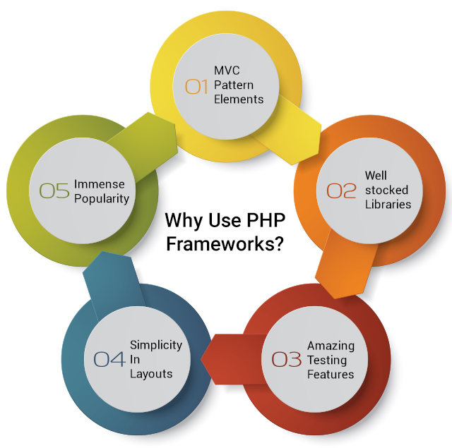 Why use PHP frameworks?