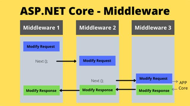 ASP.NET Core - Middleware