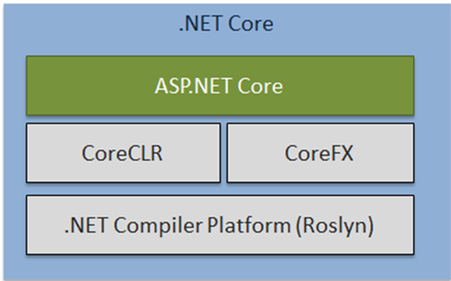 components of .Net core