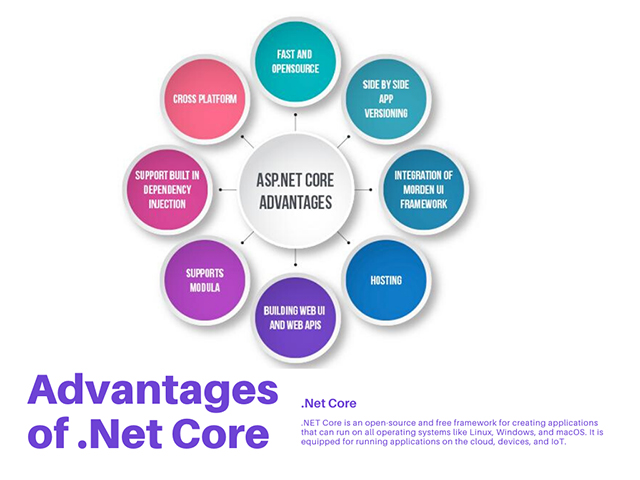 20 advantages of Microsoft .NET Core