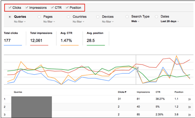 Search Analytics Report View